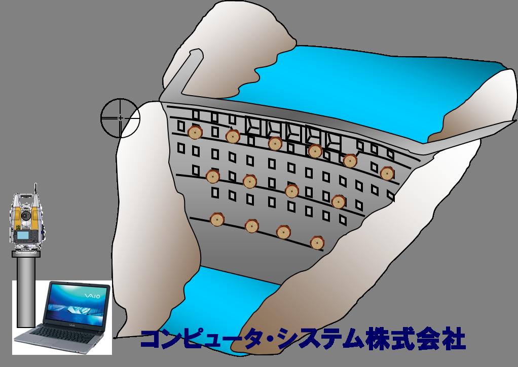 ダムの変位計測