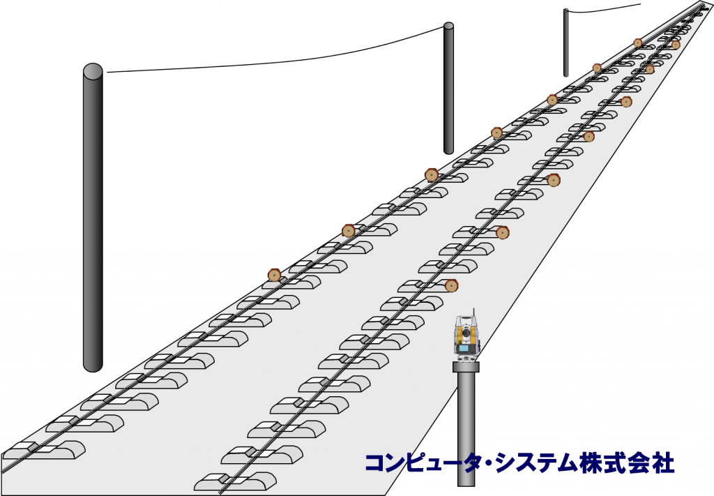 軌道変位計測