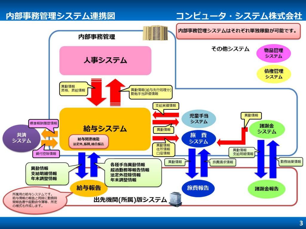 内部事務管理システム連携図cs_naibuzimukannrisystem